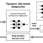 Простими словами про складні: що таке нейронні мережі?