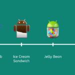 Історія Android від 3.0 до 4.4