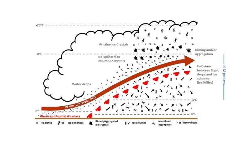 Схема процесу утворення «крижаних льодяників»