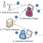 WikiLeaks виклала документацію по ELSA, інструменту ЦРУ для стеження за ноутбуками з WiFi