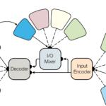 Мультизадачна нейромережа від Google робить вісім речей одночасно
