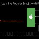 Apple дала поштовх технології для збору даних