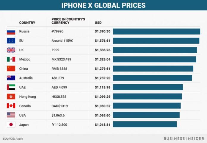 Новина однією картинкою: вартість iPhone X в різних країнах
