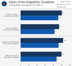 Порівняння процесорів Intel Core i5-8400 і AMD Ryzen 5 1600