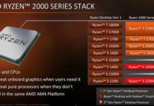 Чи варто купувати нові процесори від AMD – Ryzen 5 2600 і Ryzen 5 2600X