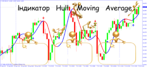 Індикатор Hull Moving Average — чесна змінна середня
